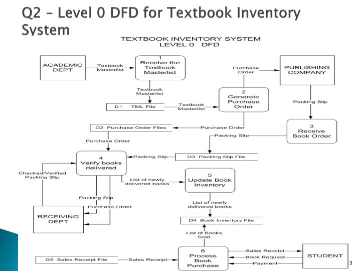 Q2 – Level 0 DFD for Textbook Inventory System