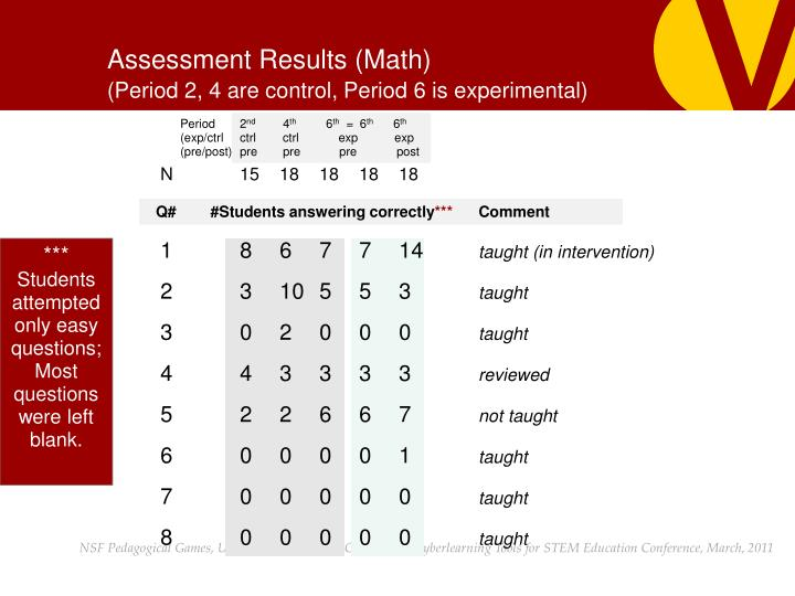 Assessment Results (Math)