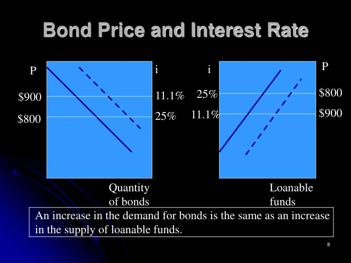 Bond Price and Interest Rate