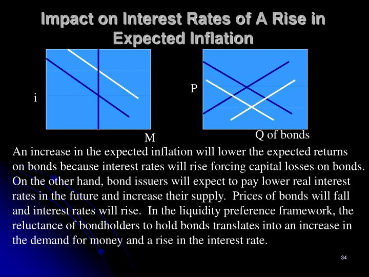 Impact on Interest Rates of A Rise in Expected Inflation