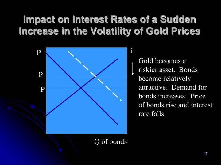Impact on Interest Rates of a Sudden Increase in the Volatility of Gold Prices