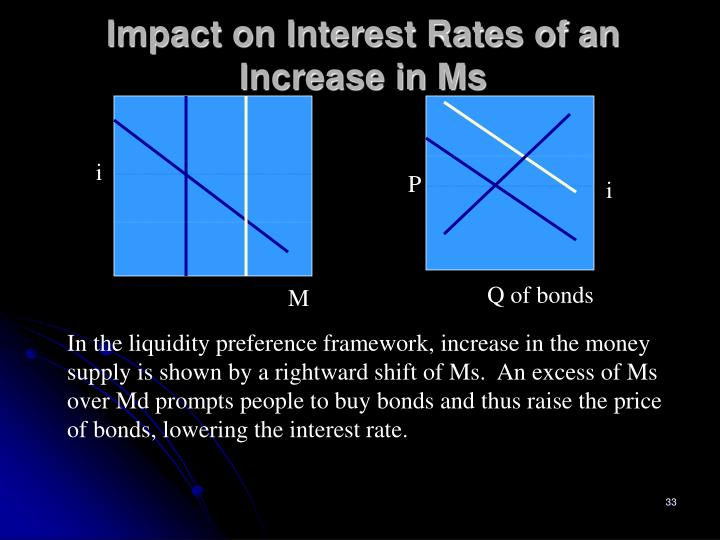 Impact on Interest Rates of an Increase in Ms
