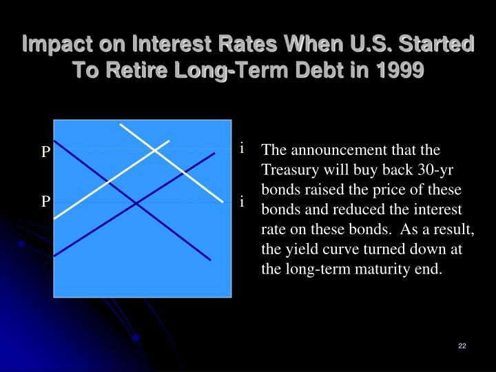Impact on Interest Rates When U.S. Started To Retire Long-Term Debt in 1999