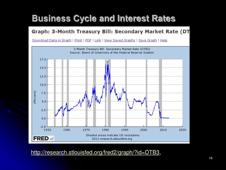 Business Cycle and Interest