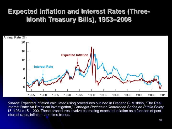 Expected Inflation and Interest Rates (Three-Month Treasury Bills), 1953–2008