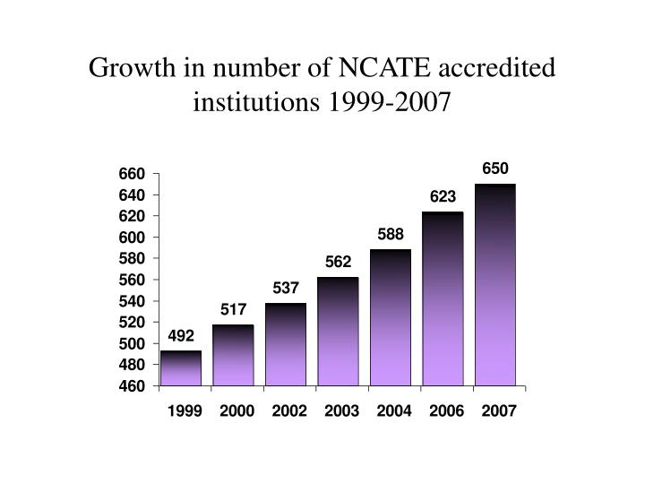 Growth in number of NCATE accredited institutions 1999-2007