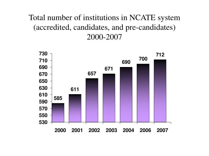 Total number of institutions in NCATE system