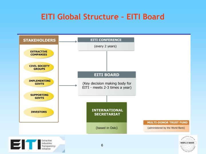 EITI Global Structure – EITI Board