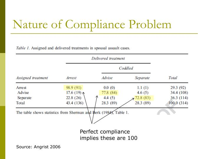 Nature of Compliance Problem