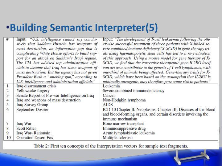 Building Semantic Interpreter(5)