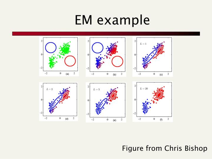 EM example