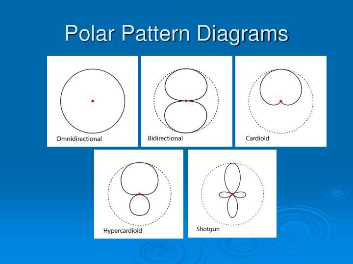 Polar Pattern Diagrams