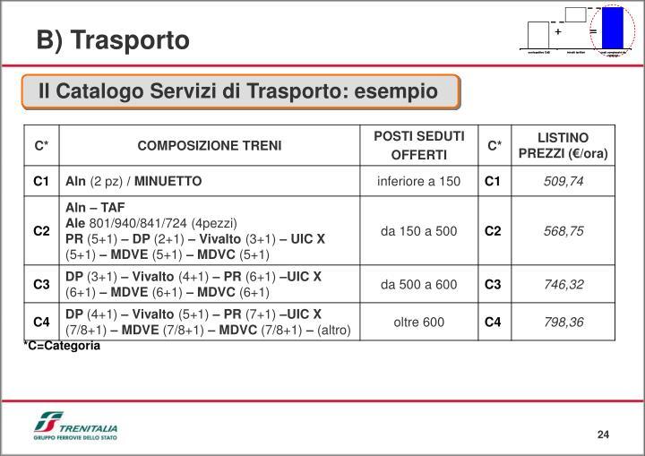 Il Catalogo Servizi di Trasporto: esempio