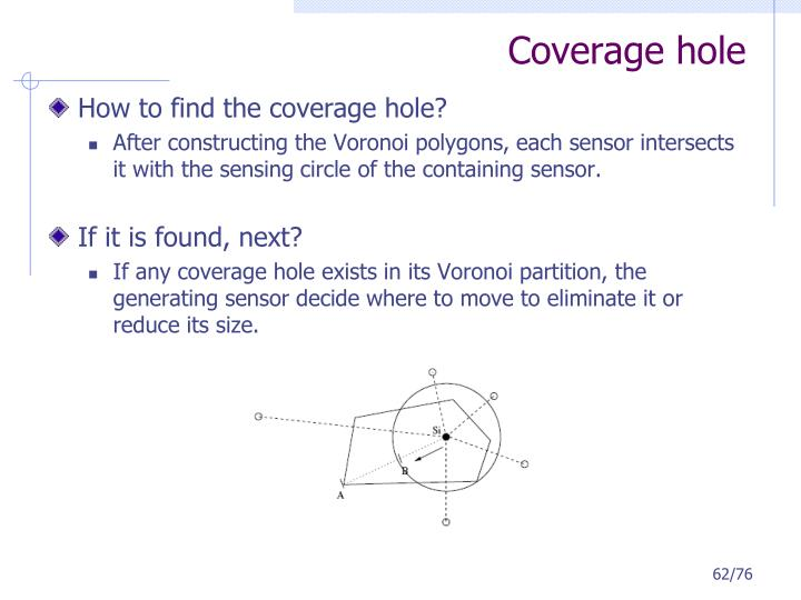 Coverage hole