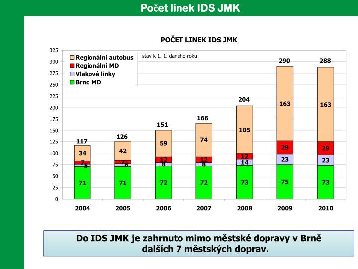 Počet linek IDS JMK