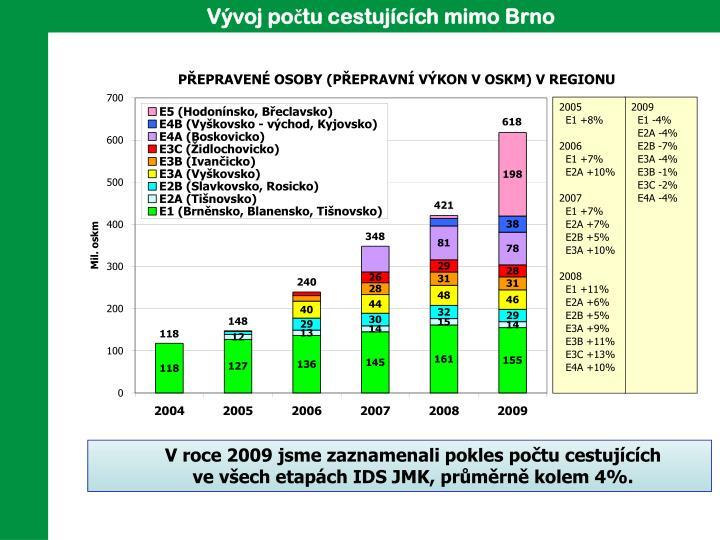Vývoj počtu cestujících mimo Brno
