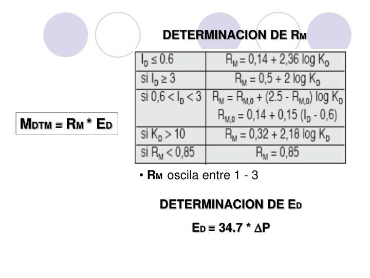 DETERMINACION DE R