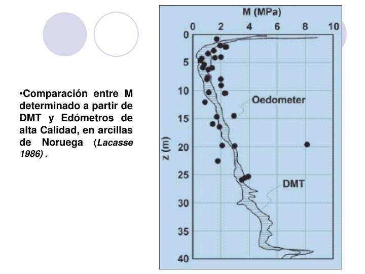 Comparación entre M determinado a partir de DMT y Edómetros de alta Calidad, en arcillas de Noruega