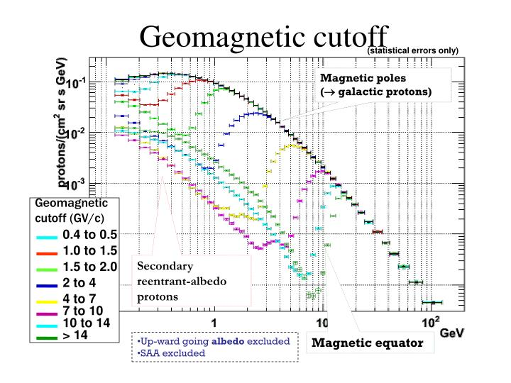 Geomagnetic