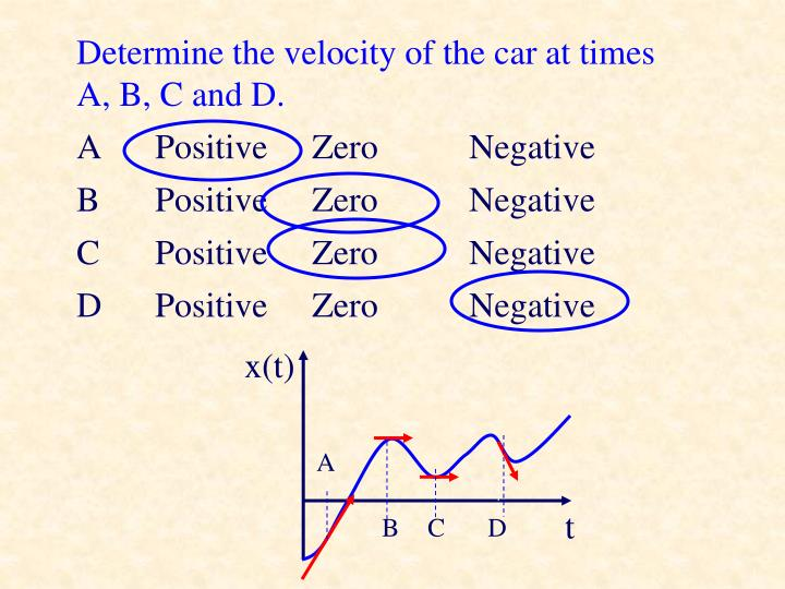 Determine the velocity of the car at times A, B, C and D.