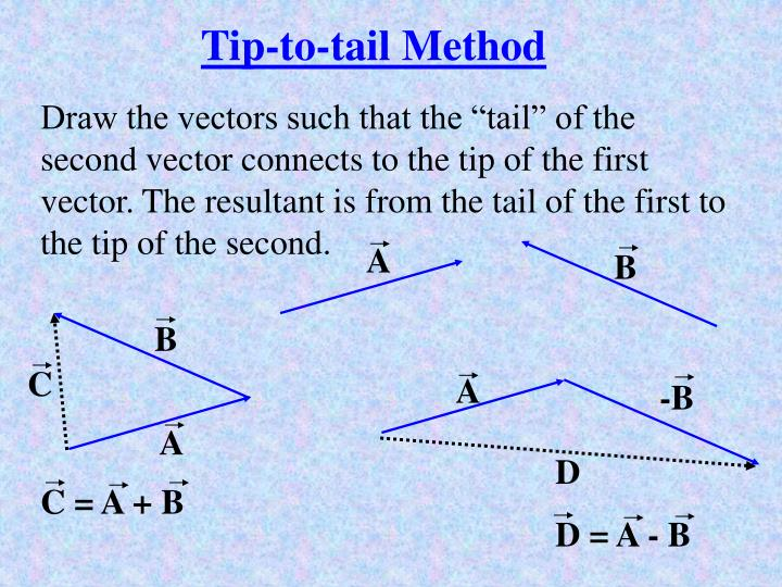 Tip-to-tail Method