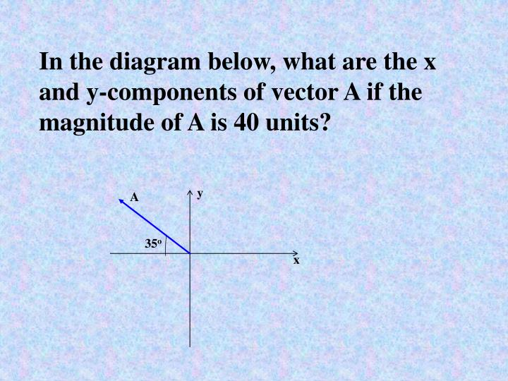 In the diagram below, what are the x and y-components of vector A if the magnitude of A is 40 units?