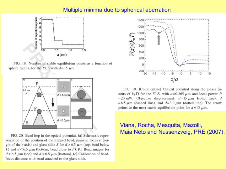 Multiple minima due to spherical aberration