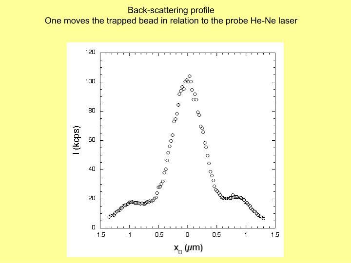 Back-scattering profile