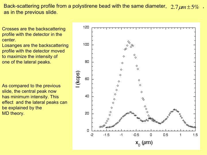 Back-scattering profile from a polystirene bead with the same diameter,                         , as in the previous slide.