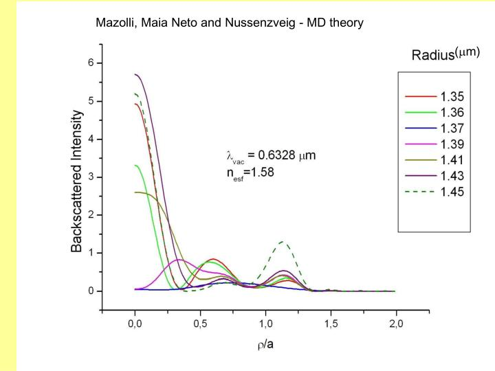 Mazolli, Maia Neto and Nussenzveig - MD theory