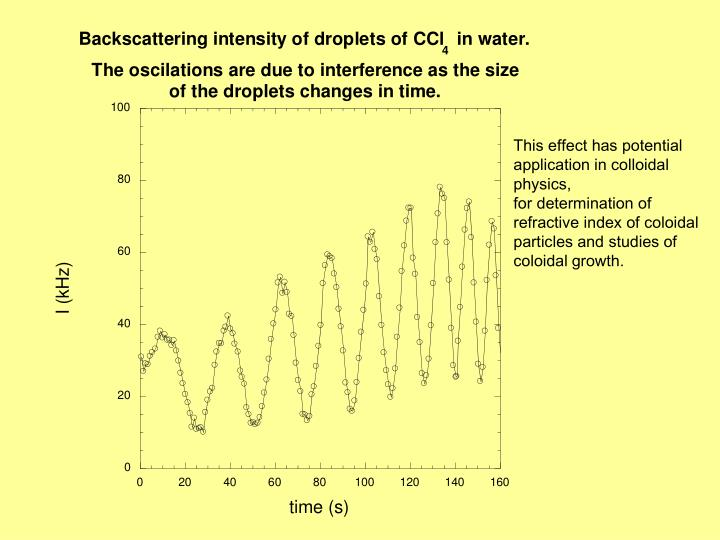 This effect has potential application in colloidal physics,