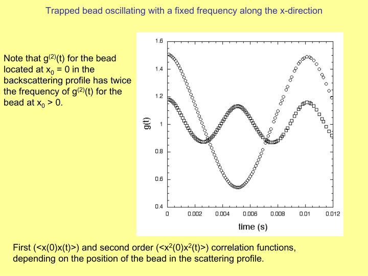 Trapped bead oscillating with a fixed frequency along the x-direction