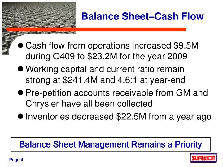 Cash flow from operations increased $9.5M during Q409 to $23.2M for the year 2009