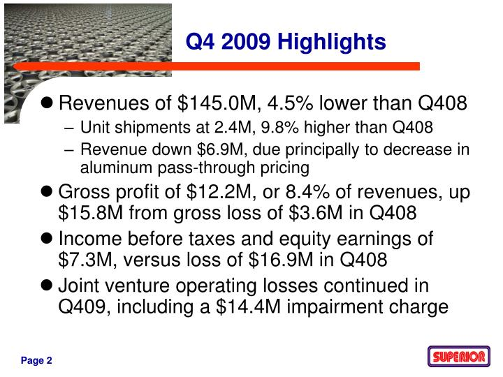 Revenues of $145.0M, 4.5% lower than Q408