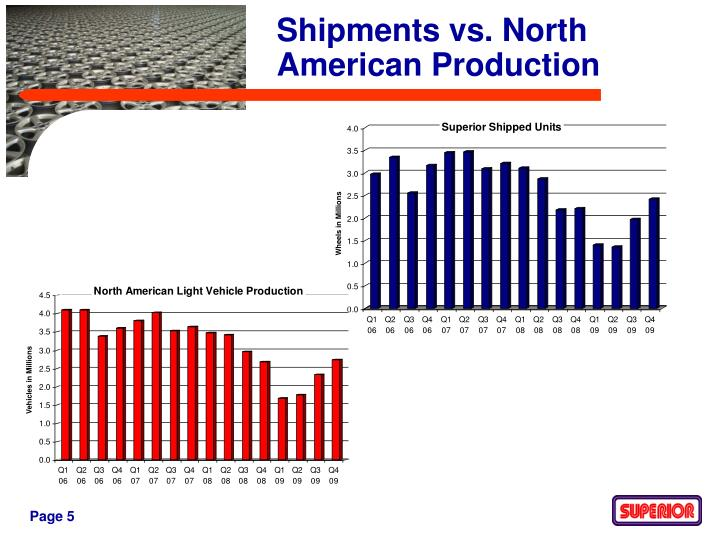 Shipments vs. North American Production