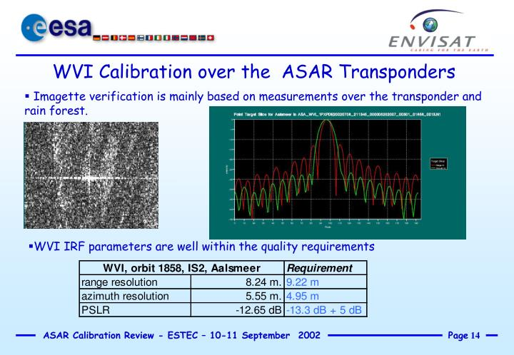 WVI Calibration over the  ASAR Transponders