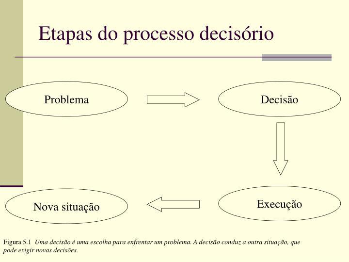 Etapas do processo decisório
