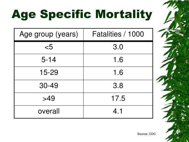 Age Specific Mortality