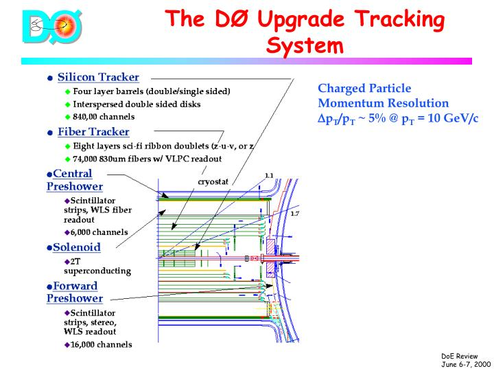 The DØ Upgrade Tracking System