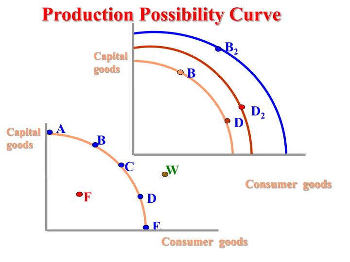 Production Possibility Curve