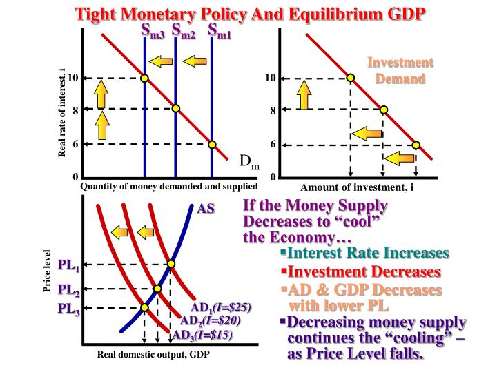 Tight Monetary Policy And Equilibrium GDP