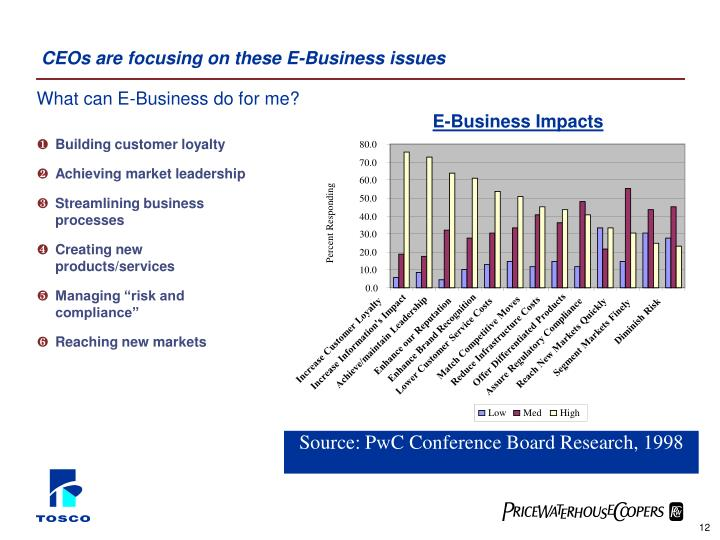 CEOs are focusing on these E-Business issues