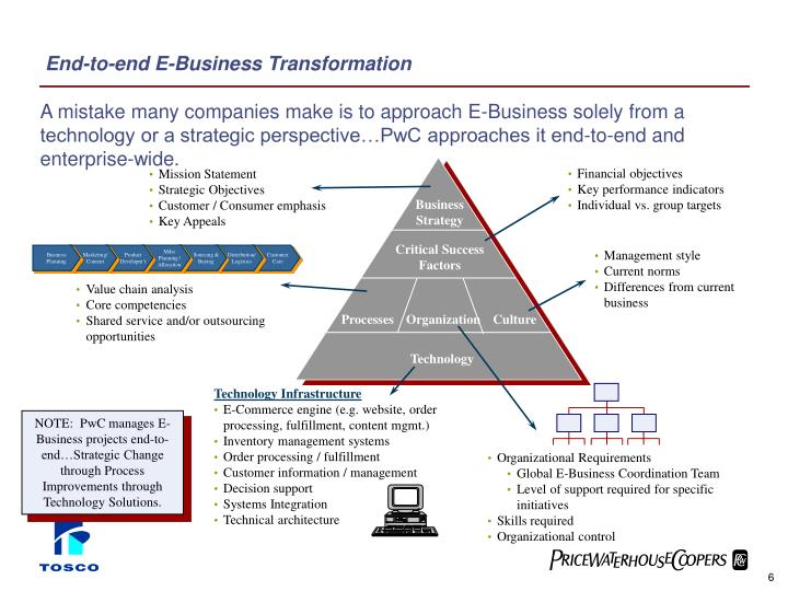 End-to-end E-Business Transformation