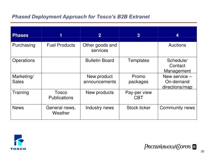 Phased Deployment Approach for Tosco's B2B Extranet