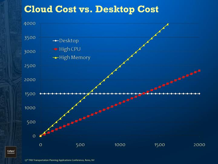 Cloud Cost vs. Desktop Cost