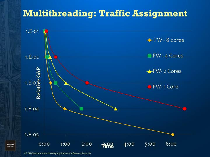 Multithreading: Traffic Assignment