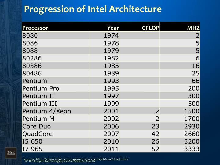 Progression of Intel Architecture