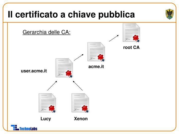Il certificato a chiave pubblica