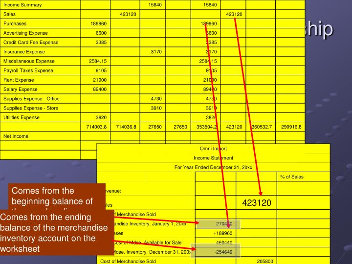 Income Statement for a Partnership