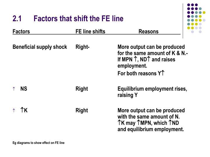 2.1Factors that shift the FE line